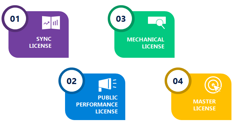 Different Types of Music Licenses