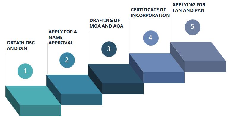 Procedure for Nidhi Company Registration
