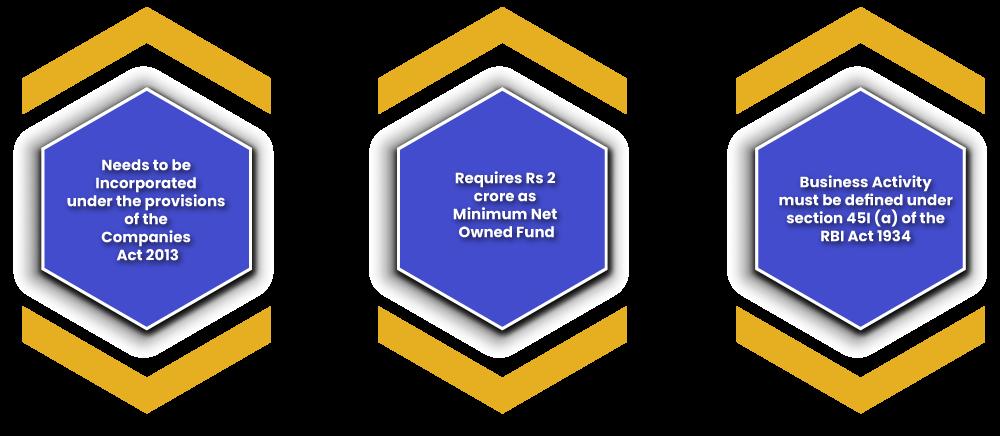 Key Requirements of NBFC Company