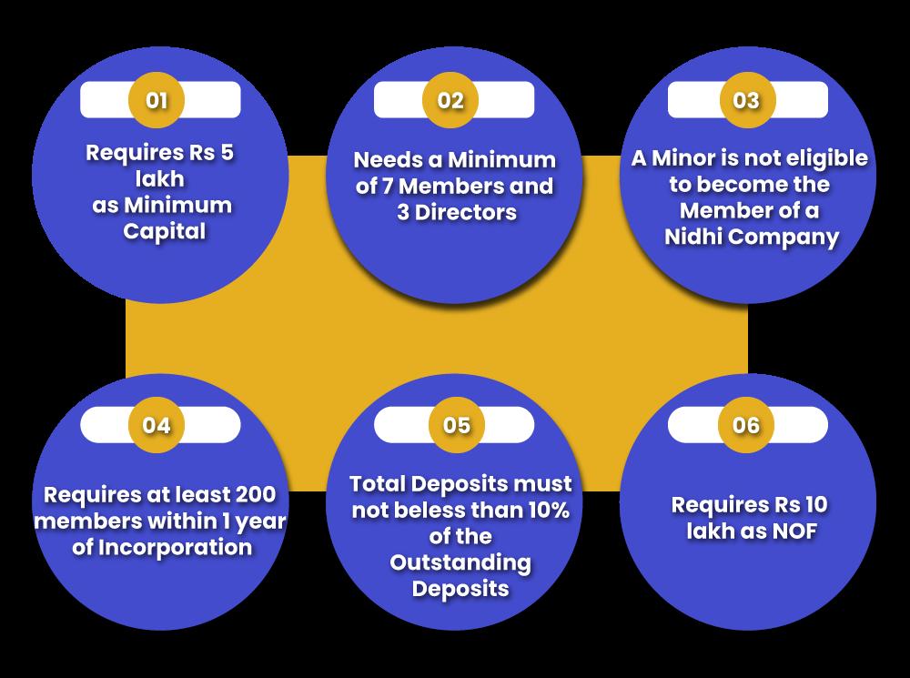 Key Requirements of Nidhi Company