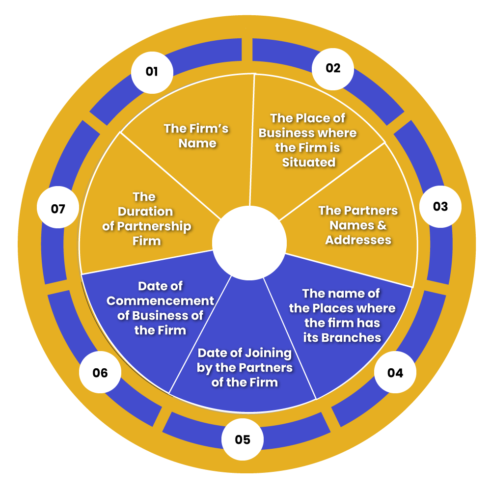 Partnership Firm Registration Procedure