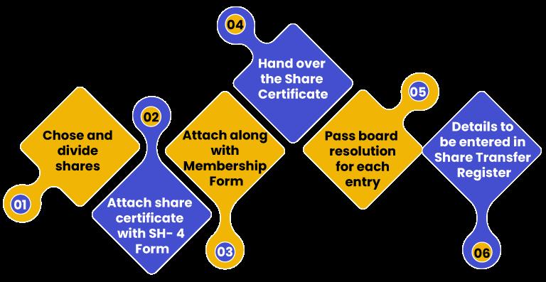 process to make Nidhi Company members