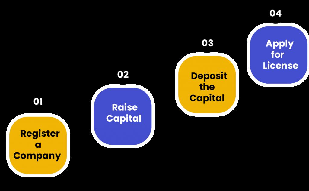 Micro Finance Registration as NBFC