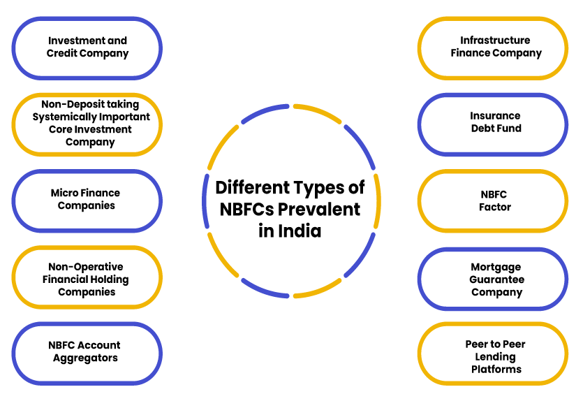different types of NBFCs prevalent in India