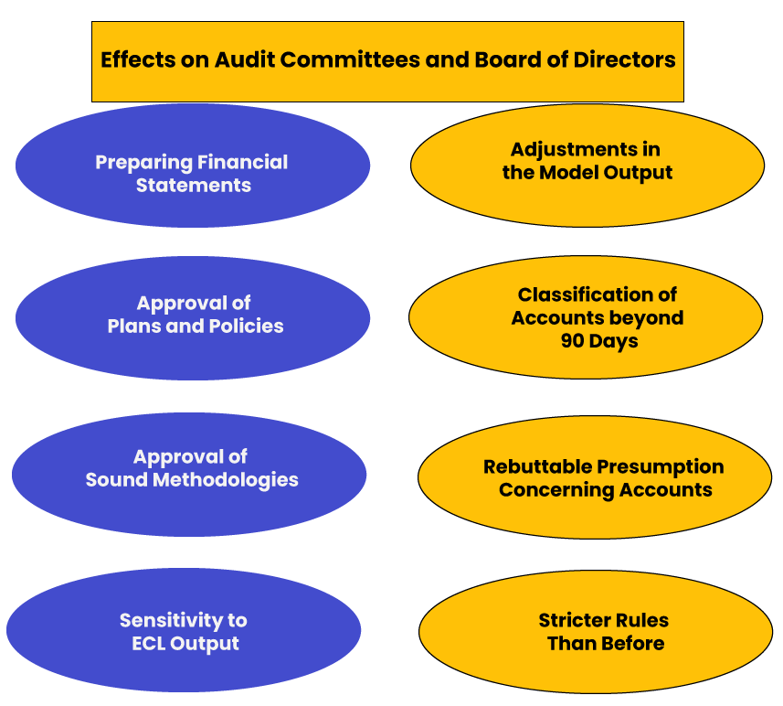 Effects on Audit Committees and Board of Directors