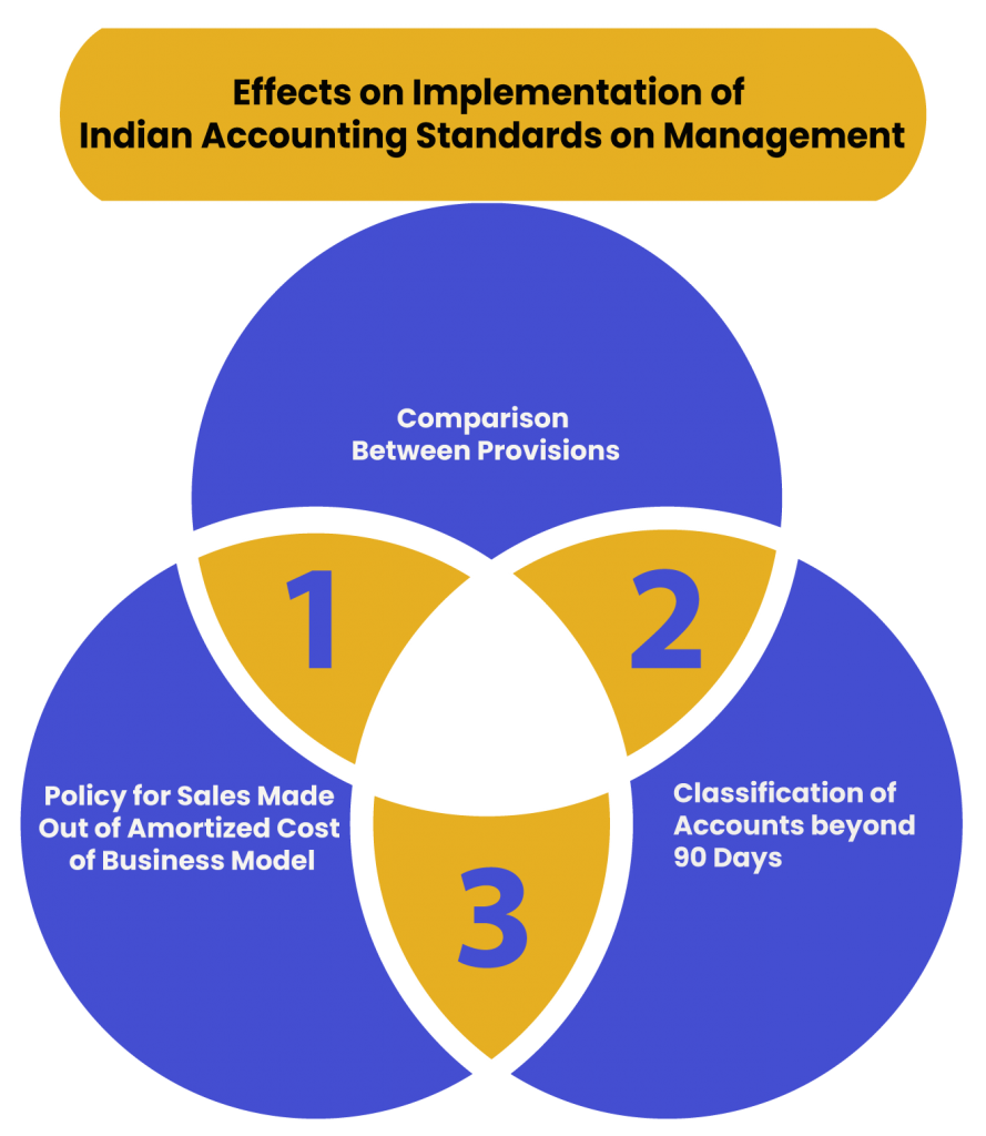 Effects of Implementation of Indian Accounting