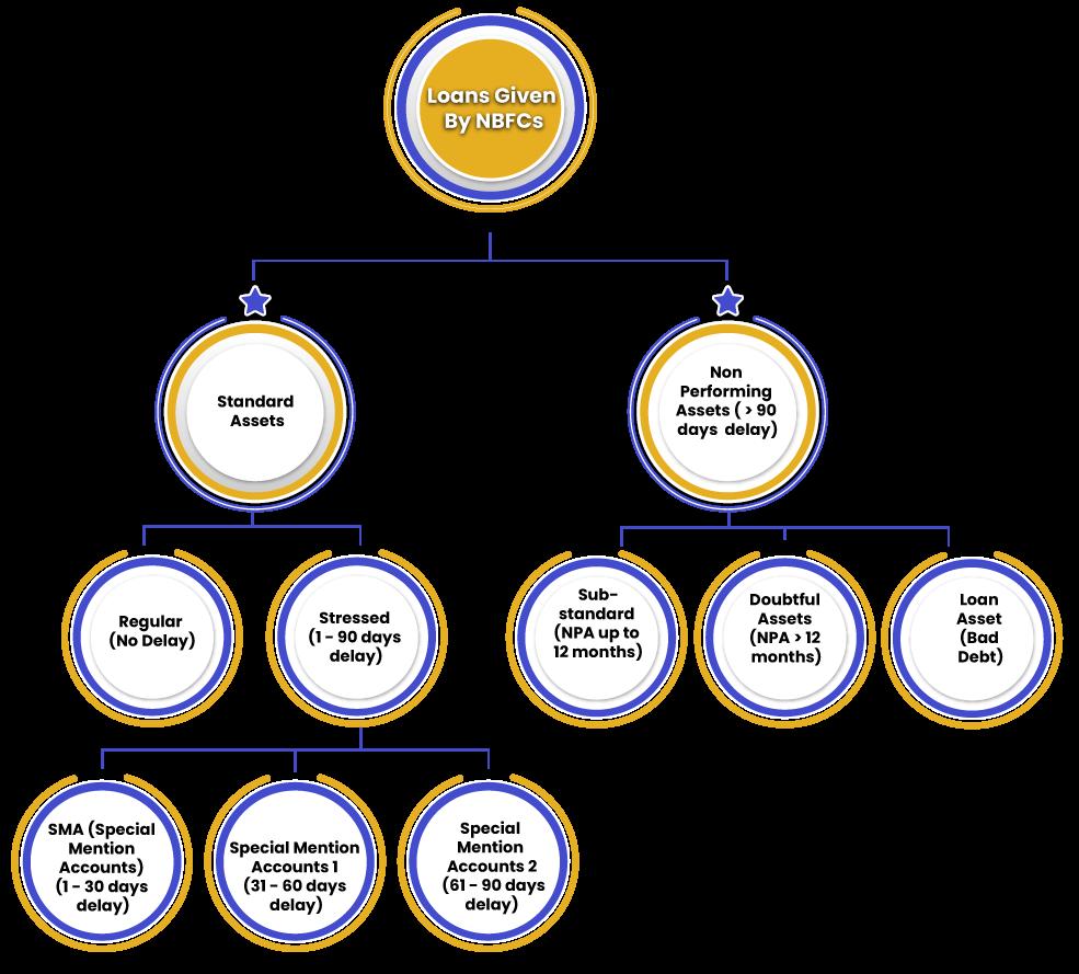 Flow Chart for Asset Classification