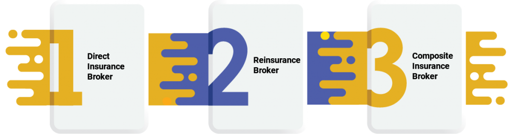 Different Types of Insurance Broker in India