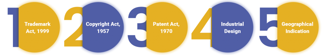 Types of Intellectual Property Rights for Business