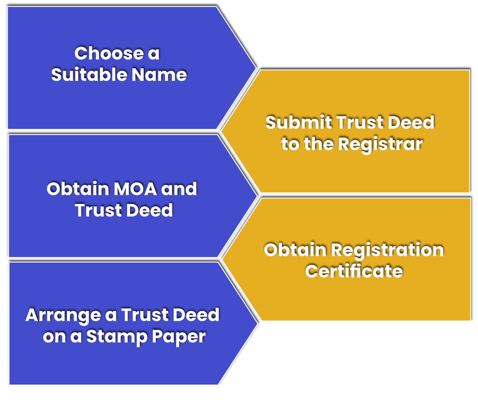 Formalities of Trust Registration before applying for the registration