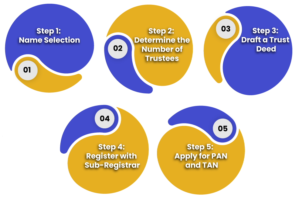 process of Trust Registration under the Indian Trust Act, 1882
