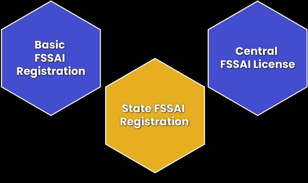 Different Types of FSSAI Registration