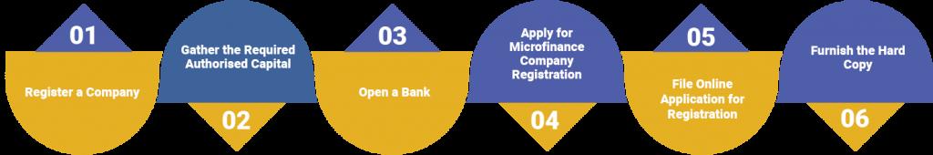 Procedure for Microfinance Company Registration