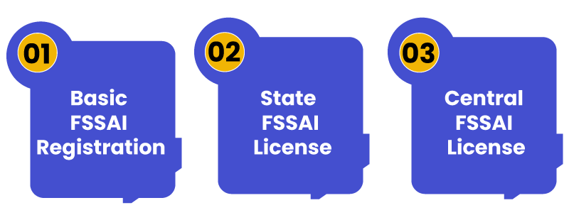 Different Types of FSSAI License