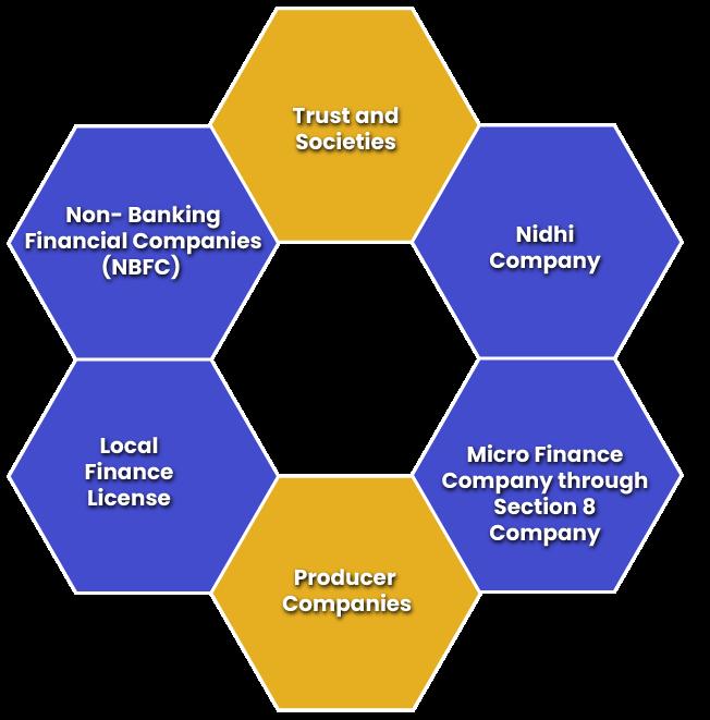 Types of Finance Company Registration