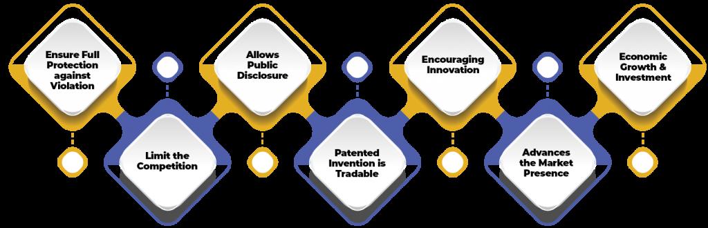 benefits of Patent Registration