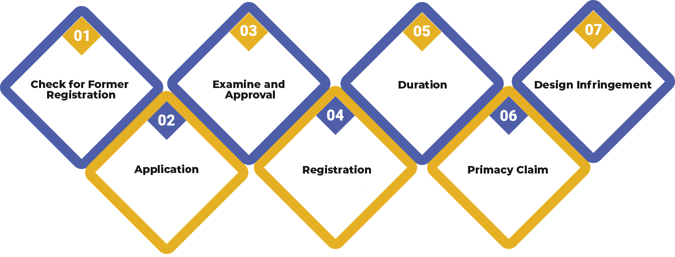 Following is the process of Design Registration
