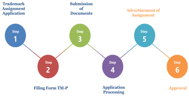 Trademark Transfer Process