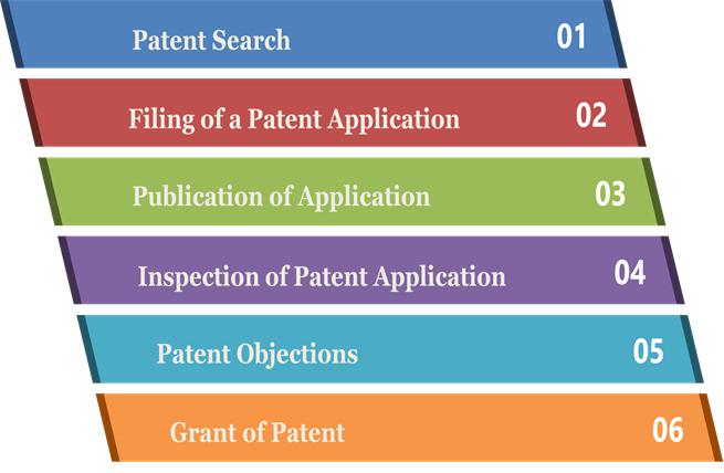 Patent filing procedure in India