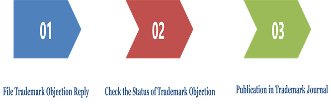 Process of Trademark Objection Reply