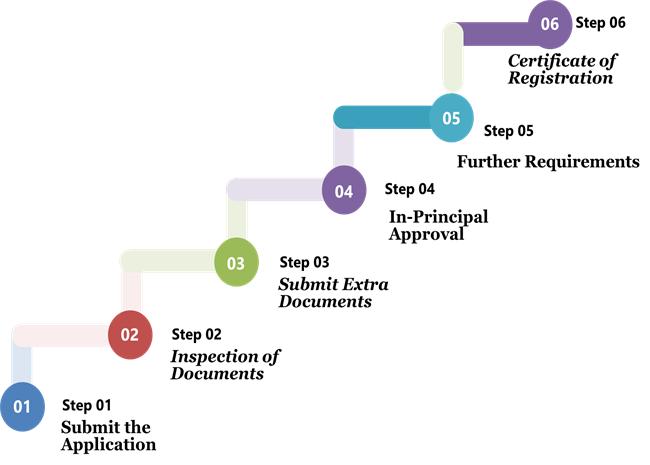apply for an Insurance Broker License