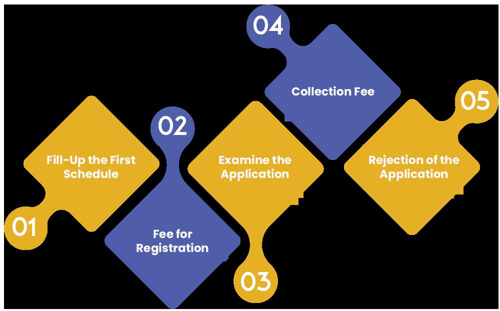 Procedure for Protecting Foreign Portfolio Investor Registration
