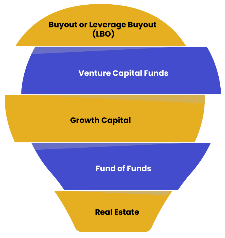 Types of Private Equity Funds