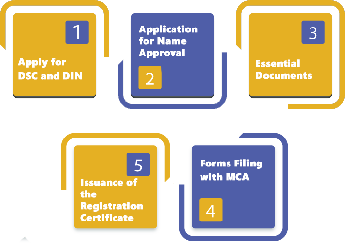Procedure for OPC Registration