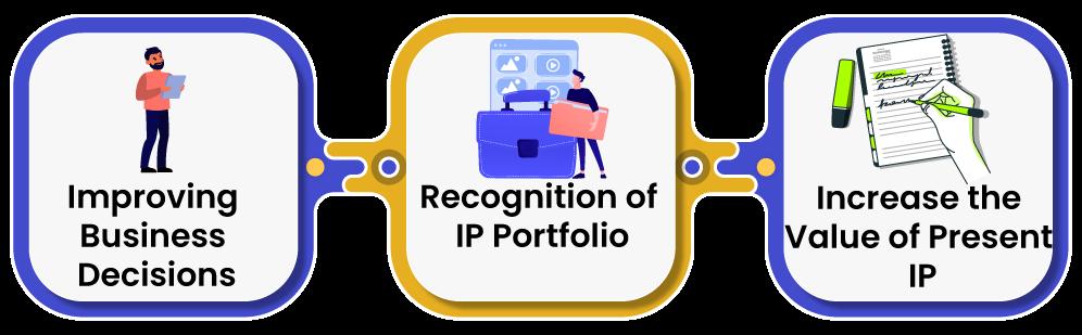 Significance of Patent Portfolio Audit