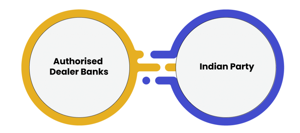 Meaning of Authorised Dealer Banks and Indian Party