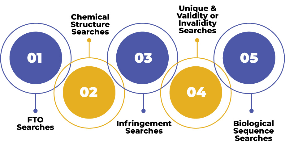 Different Types of Prior Art Search