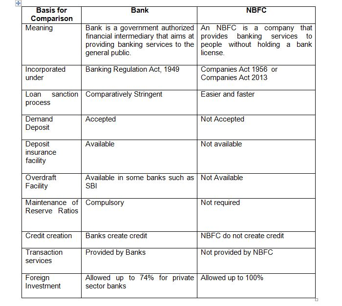 Difference between Bank & NBFC