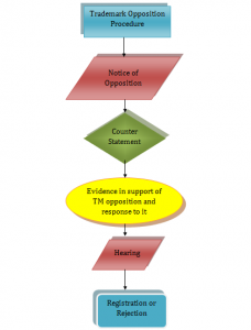 Flowchart of TM opposition procedure