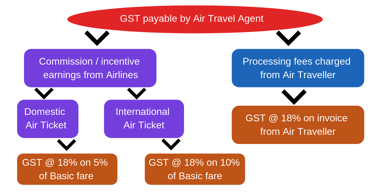 GST payable by Air Travel Agent