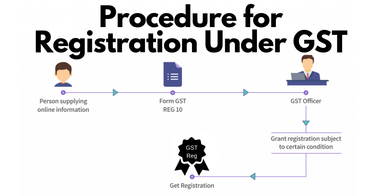 Procedure-for-Registration-Under-GST