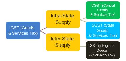 CGST, SGST, and IGST