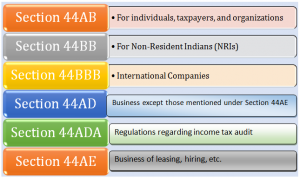 Tax Audit under Section 44AB of the Income Tax Act | Swarit
