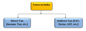 types of income tax