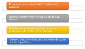 choose right Trademark class