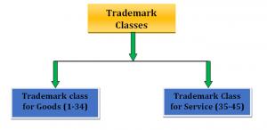 Trademark Class List in India