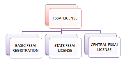 types of FSSAI License