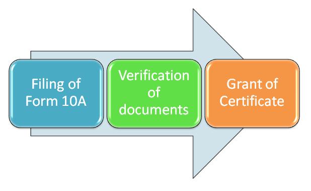 12A registration online procedure