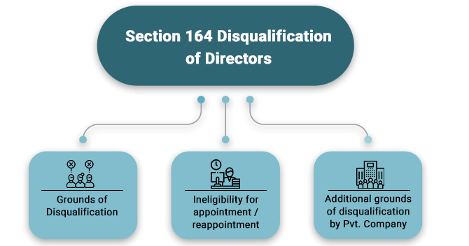 Reasons for Disqualification of Directors