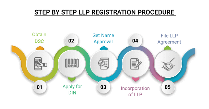 LLP Registration Procedure India