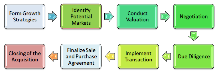 Analysis of Merger and Acquisition Process