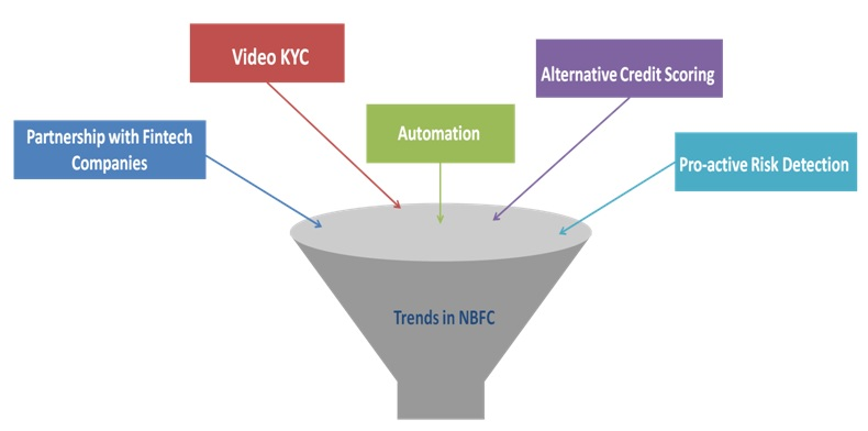 Trends in NBFC Business Model