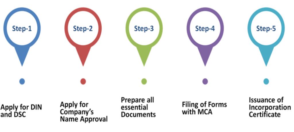 Procedure of OPC Registration