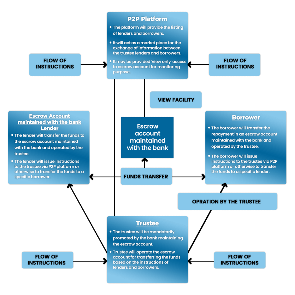 Functions of Fund Transfer Mechanism