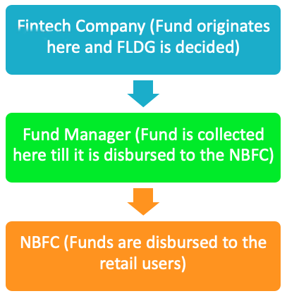 NBFC Collaboration Business Model