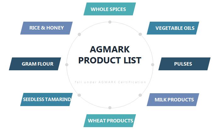 AGMARK product list